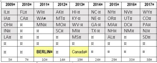 States at Beginning of Year